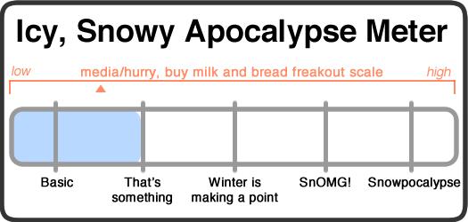 snowy apocalypse meter 2017-01-23