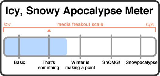 snowy apocalypse meter 2017-02-08