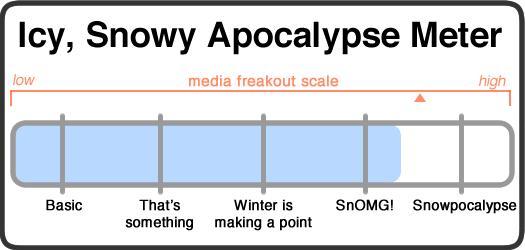snowy apocalypse meter 2017-03-13
