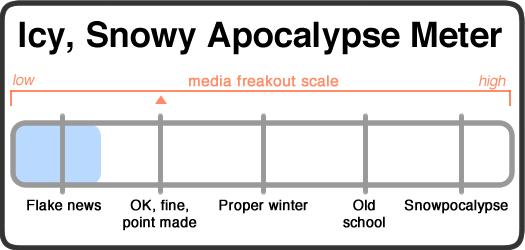 snowy apocalypse meter 2017-12-11