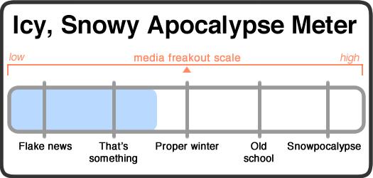 snowy apocalypse meter 2018-01-04
