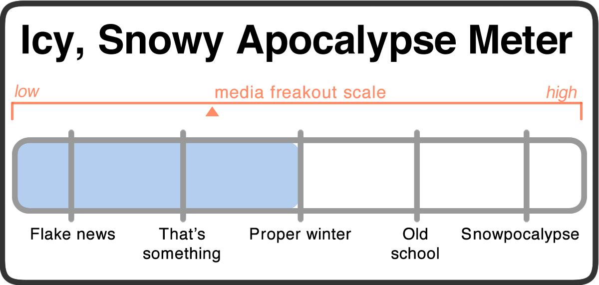 snowy apocalypse meter 2018-02-06