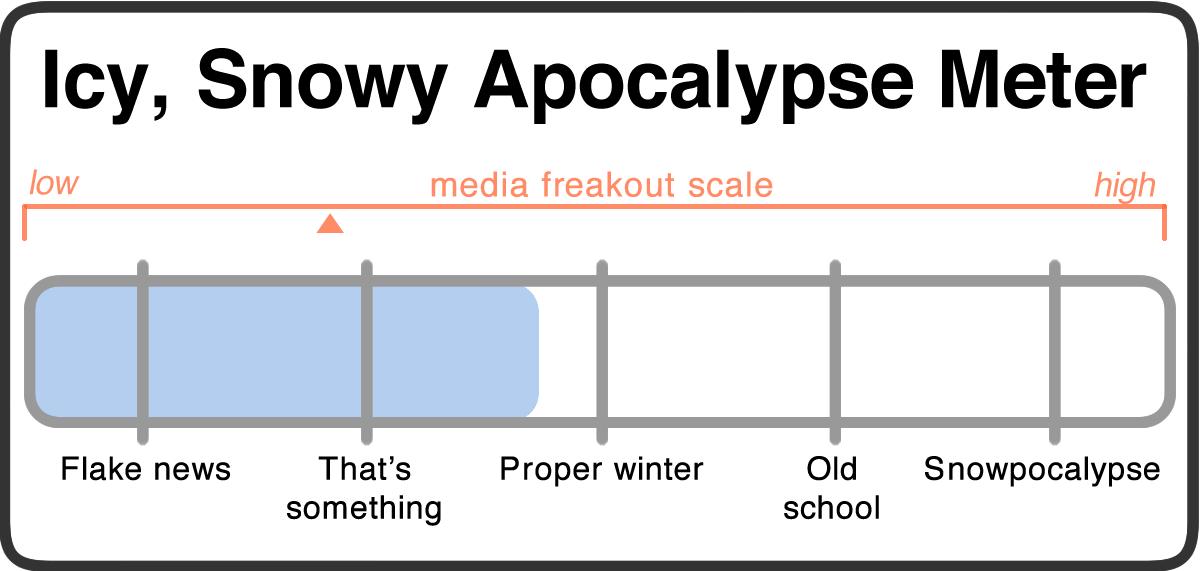 snowy apocalypse meter 2018-03-01