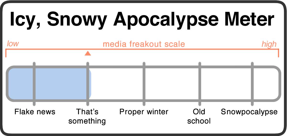 snowy apocalypse meter 2018-03-012