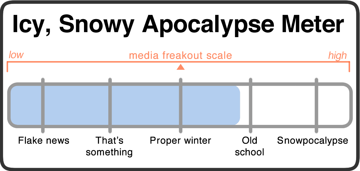 snowy apocalypse meter 2018-03-06 v2