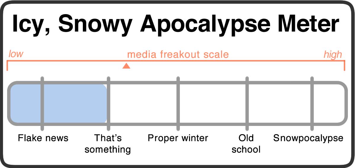 snowy apocalypse meter 2018-11-14