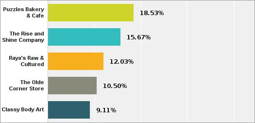 startup2014 voting halfway top 5