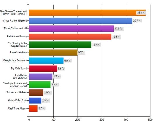 startup grant 2012 final vote standings
