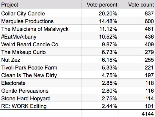 startups2016 final crowd vote totals