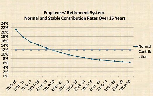 state budget 2013 proposal pension rate megna