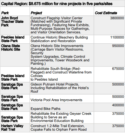 state parks capital region project funding 2014-04-22