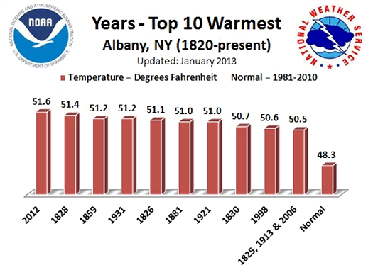 top 10 warmest years on record Albany NWS