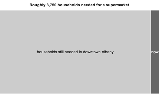 treemap supermarket households downtown albany