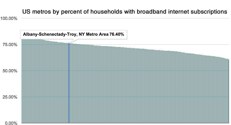 us_metros_broadband_households_albany_highlight.png